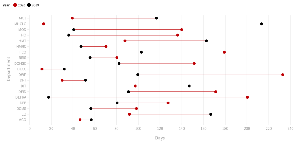 Lollipop chart showing time taken to publish contract award notices